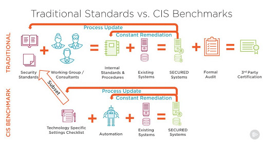 CIS Compliance |PCI Compliance |HIPAA Compliance